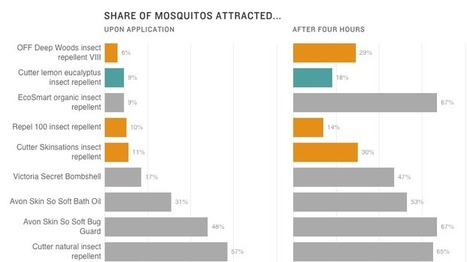 What's The Best Way To Keep Mosquitoes From Biting? | Texas Coast Living | Scoop.it