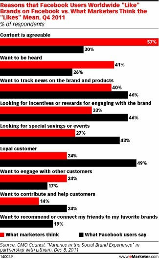 Facebook Like: i consumatori e i brand li interpretano diversamente | Come fare Social Media Marketing | Scoop.it