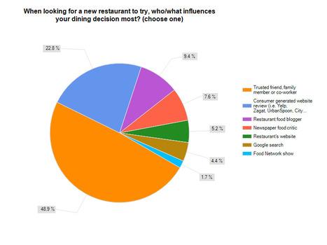 Groundbreaking Survey Reveals How Diners Choose #Restaurants | Restaurant Tips | Scoop.it