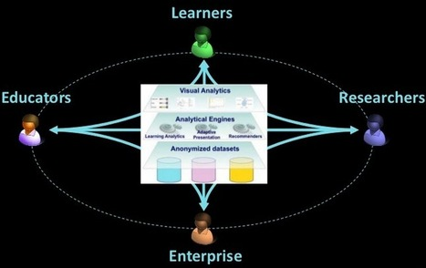 Open Learning Analytics (#LearningAnalytics) | Educación a Distancia (EaD) | Scoop.it