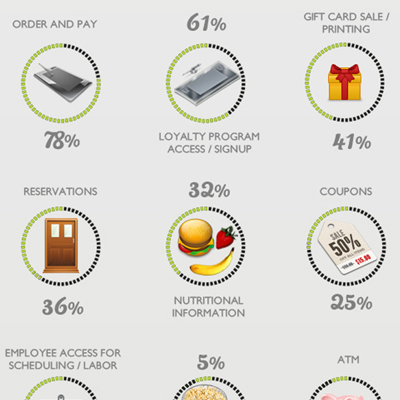 Kiosks: The Hospitality Industry's Customer Service Secret Ingredient [#Infographic] | Tourism Social Media | Scoop.it
