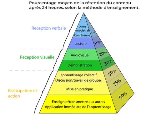 Résultats Google Recherche d'images correspondant à http://www.althys.net/blog/img/Pyramide%2520Apprentissages_640p.jpg | Social Learning | Scoop.it