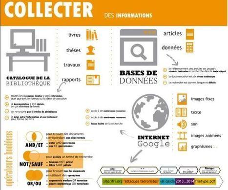 Recherche d'information : Comment trouver des r... | Veille CDI et profs docs | Scoop.it