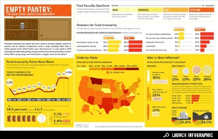 The State of Food Insecurity | population geography | Scoop.it