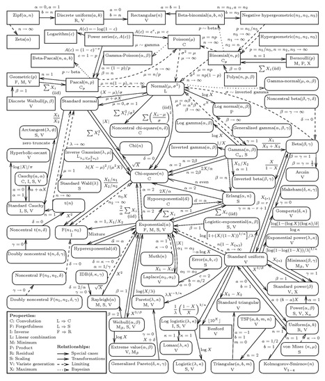 Univariate Distribution Relationship Chart | Data is big | Scoop.it