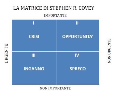 LA Matrice di Gestione del Tempo (o Matrice di Covey)   Mappe Mentali   Crescita Personale & Lavoro   Scoop.it