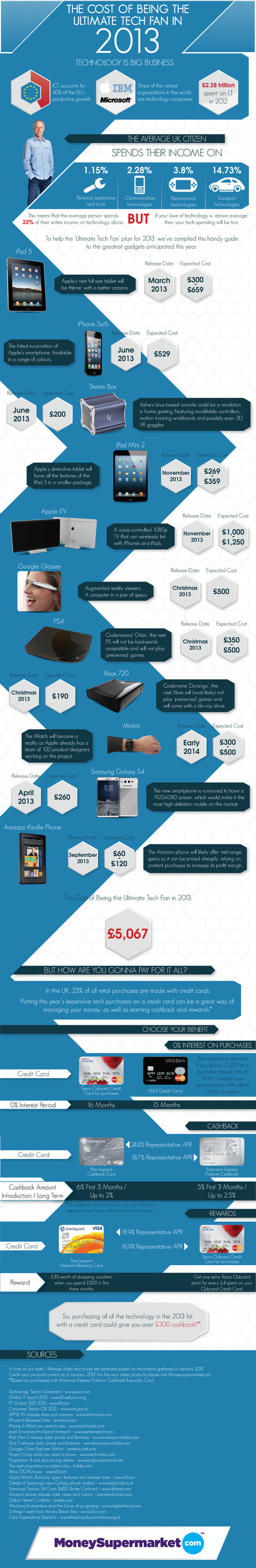 The Cost of Being the Ultimate Tech Fan in 2013 [Infographic] | Amazing Infographs | Scoop.it