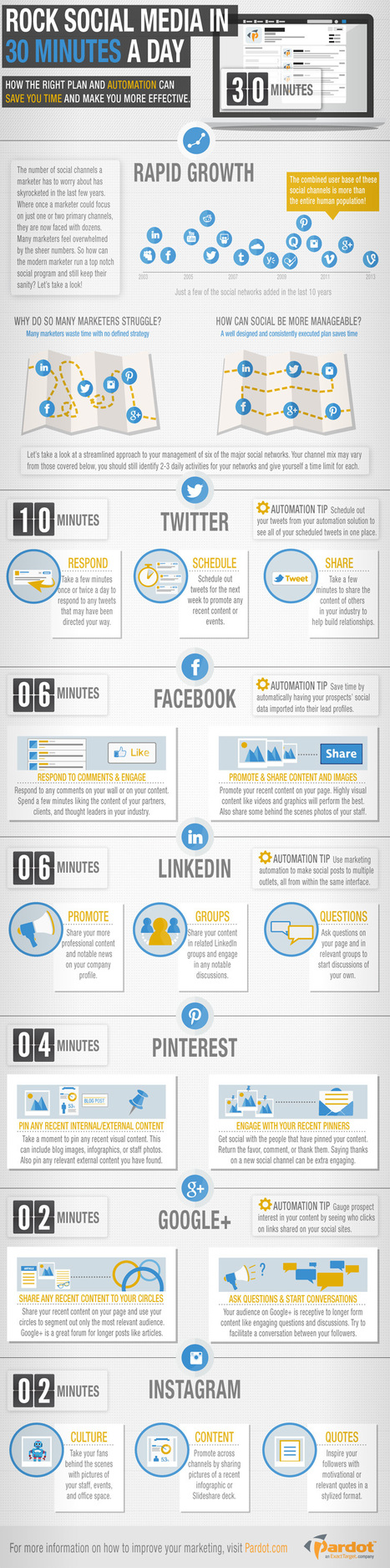 How to Rock your Social Media in 30 minutes a day – infographic | Making the Connection: Social Media Today | Scoop.it