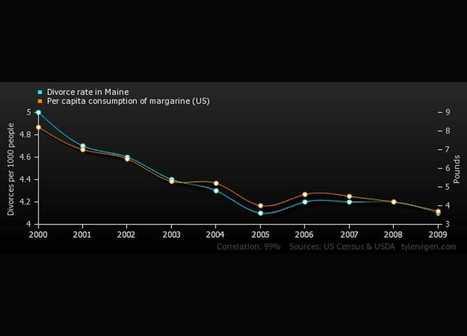 Comment faire dire n'importe quoi aux statistiques | Nostromo, Agence de Com | Scoop.it
