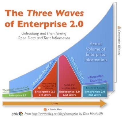 Social analytics e social business. Quando l'ascolto è oro - Il Sole 24 Ore | Dall'Enterprise 2.0 al 3.0 | Scoop.it