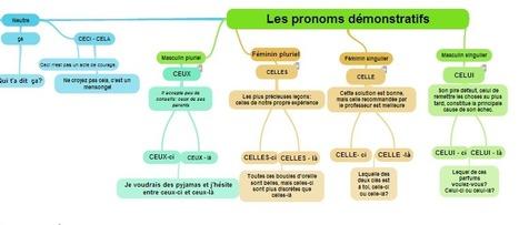 ExamTime - Les pronoms démonstratifs | Le francais comme langue internationale | Scoop.it