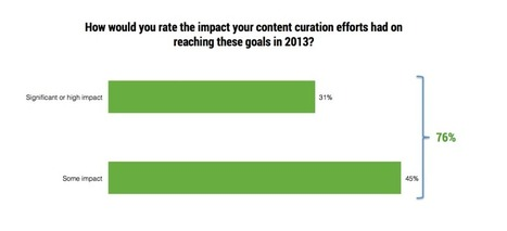 Report: 76% of Professionals Using Curation Saw an Impact on Business Goals | Curation & The Future of Publishing | Scoop.it