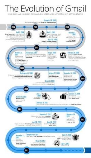 L'evoluzione di Gmail in 9 anni in un'infografica! | News & Tweak about iPhone and iOs | Scoop.it