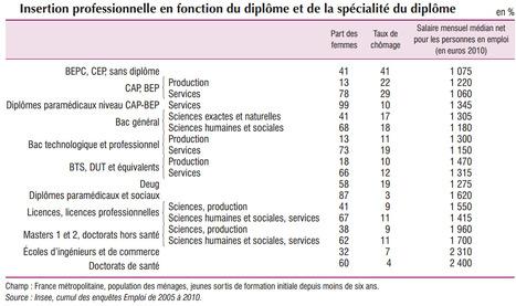 La Parité dans l'éducation | TES1 Michelet | Scoop.it