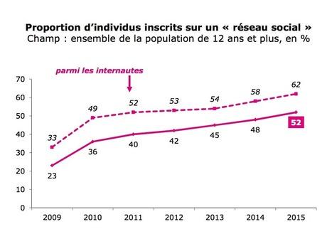 52% des français fréquentent des réseaux sociaux pour s'informer sur l'actualité | socioquid.fr | Scoop.it