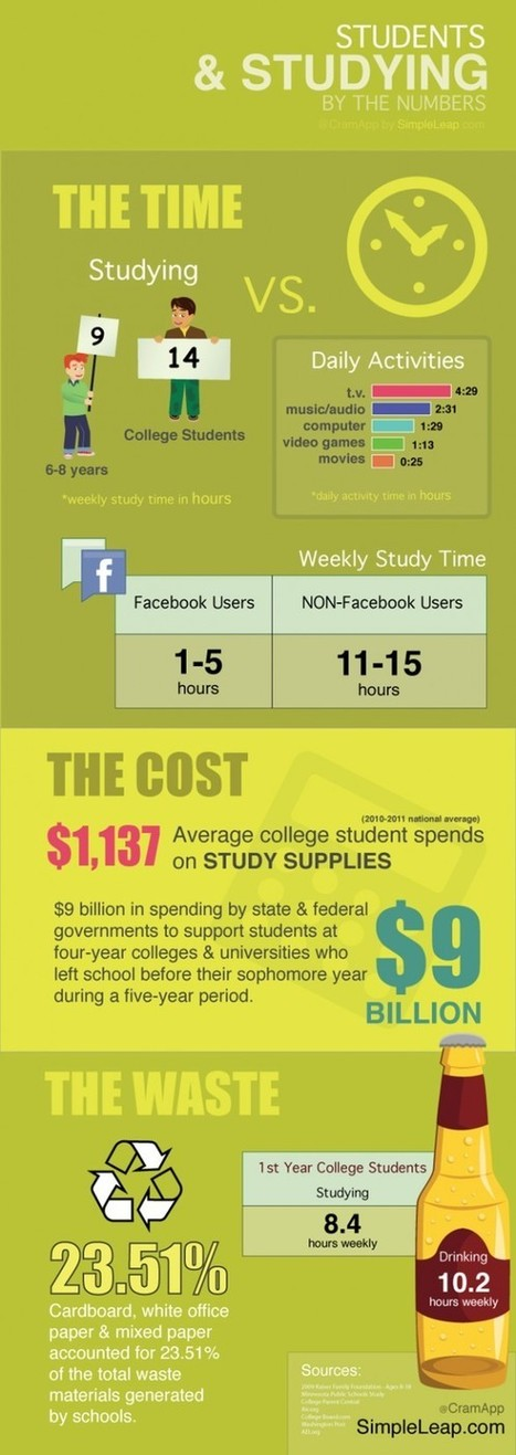 Report: Students On Facebook Study 10 Times Less Than Non-Users | SocialMediaDesign | Scoop.it