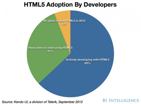 How Hybrid Apps Are Accelerating HTML5 Adoption | HTML5 Mobile App Development | Scoop.it