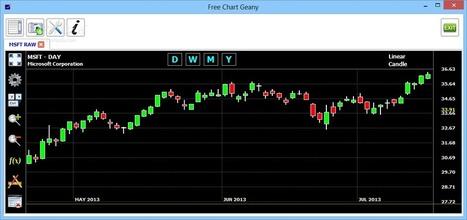 Free Chart Geany 1.1.5 - Golden ware | goldenware | Scoop.it