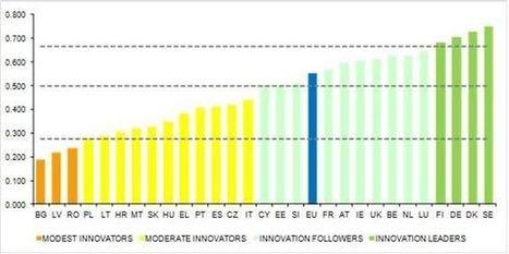 Innovation en Europe : la France au onzième rang - Industrie et Technologies | Olivier P. | Scoop.it