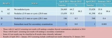 Un estudio vergonzoso sobre la radiación de Fukushima - Naukas | Educacion, ecologia y TIC | Scoop.it