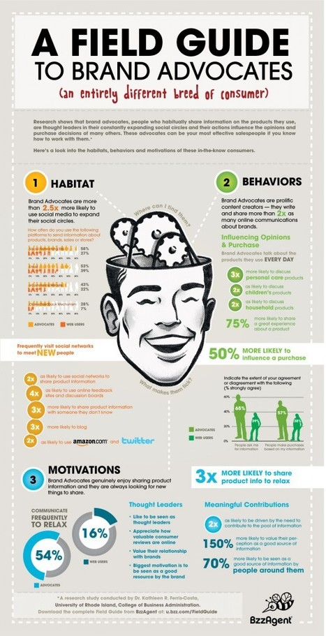 Know Your Social Media Influencer | Adotas #infographic | Be Social On Media For Best Marketing ! | Scoop.it
