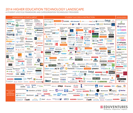 2014 Higher Education Technology Landscape - Blog About Infographics and Data Visualization - Cool Infographics | Information Literacy Instruction | Scoop.it