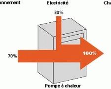 Combien consomme notre pompe à chaleur ? | DÉCLICS | L'expérience consommateurs dans l'efficience énergétique | Scoop.it