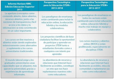 Eduteka - Perspectiva tecnológica para la educación STEM+ 2013-2018 | Gestión TAC | Scoop.it