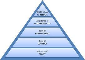 The Five Dysfunctions of a Team - Becky Bertram's Blog | El aprendizaje de la complejidad | Scoop.it