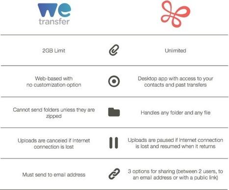 Transférer des données sans aucune limite de taille | 16s3d: Bestioles, opinions & pétitions | Scoop.it