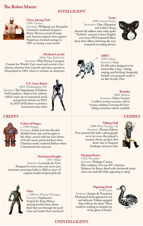 Genius! A Brief Visual History of Robots in a Matrix of Creepiness & Intelligence | Tracking Transmedia | Scoop.it