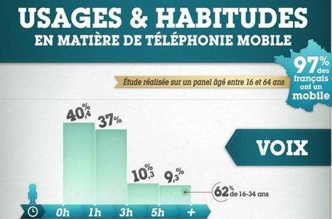 [Infographie] Les chiffres clefs des usages mobiles en France | Internet world | Scoop.it