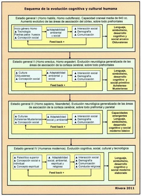 Arqueología Cognitiva: La conducta humana ¿adaptación y/o desarrollo cognitivo? | Experiencias educativas en las aulas del siglo XXI | Scoop.it
