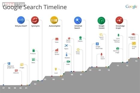 Google retools search with new 'Hummingbird' algorithm | Design your life | Scoop.it