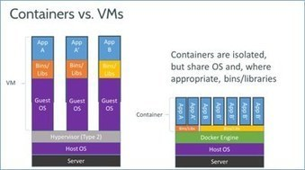 Docker: A 'Shipping Container' for Linux Code | Linux and Open Source | Scoop.it