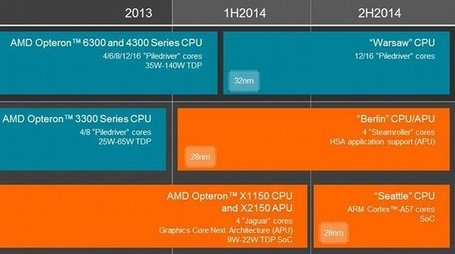 "AMD ""Seattle"" Server CPU to Pack up to 16 ARM Cortex A57 Cores 