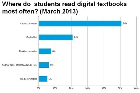 Students, Professors Still Not Yet Ready for Digital Textbooks | ed-tech | Scoop.it