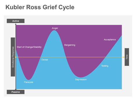Kubler Ross Grief Cycle | PowerPoint Presentation Tools and Resources | Scoop.it