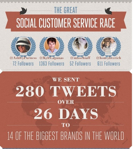 The Great Social Customer Service Race: Top Brands Compete in a Social Response Test | Marketing management | Scoop.it