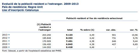 Evolució de la població catalana resident i registrada al Regne Unit   AC Affairs   Scoop.it