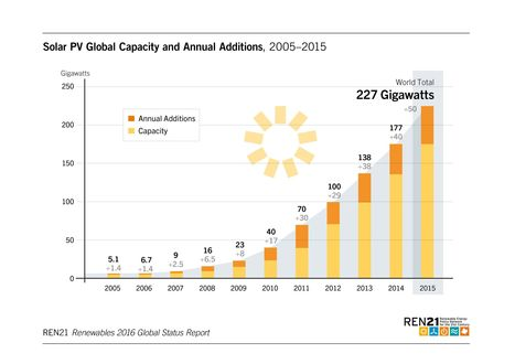 China is driving global renewable energy growth, in 6 graphs | Investing in Renewable Energy | Scoop.it