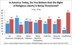 What Religious Liberty Ain't (Entirely) | Religion and Public Discourse | Scoop.it