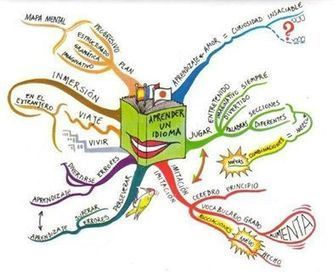 Reasons to learn a Language #spanish... - Language Teachers Ireland | Facebook | Language | Scoop.it