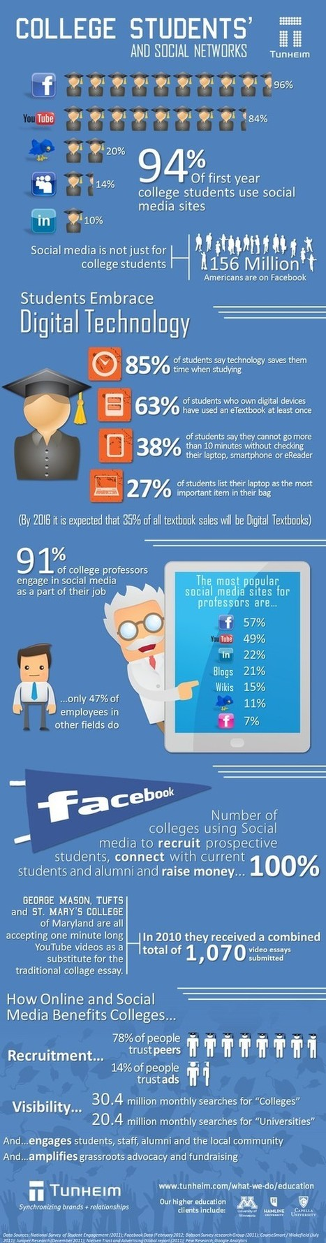 eLearning Infographics | Create: 2.0 Tools... and ESL | Scoop.it