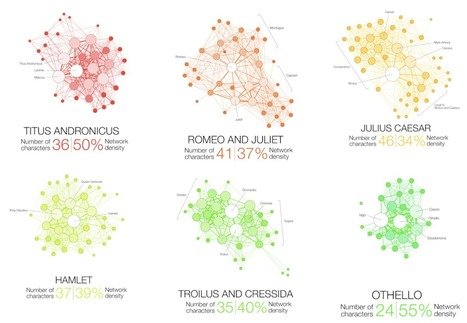 Shakespeare tragedies as network graphs | Networks and Graphs | Scoop.it