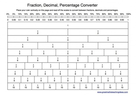 New approach for converting between fractions, decimals and percentages? | Great Maths Teaching Ideas | Grade 5 Math Games | Scoop.it