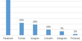 ¿Qué redes sociales se usan en Argentina?│@CanalAR | Educación Y TIC | Scoop.it