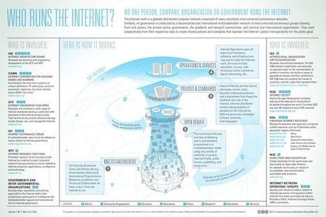 ¿Quién gestiona Internet? | infografiando | Scoop.it