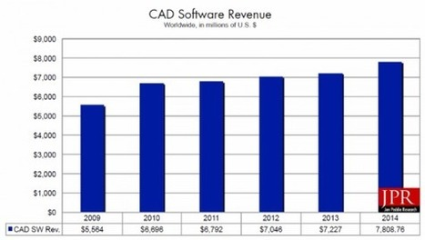 The CAD market returns to growth; reaches $8 billion in 2014 | 4D Pipeline - trends & breaking news in Visualization, Virtual Reality, Augmented Reality, 3D, Mobile, and CAD. | Scoop.it