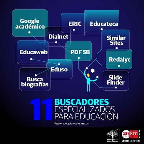 Timeline Photos - Editorial SM México | Facebook | Education and technology | Scoop.it